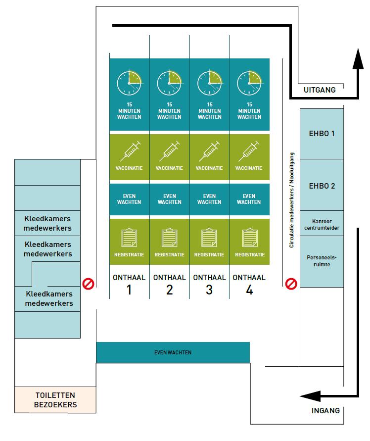 schematische voorstelling van vaccinatiecentrum
