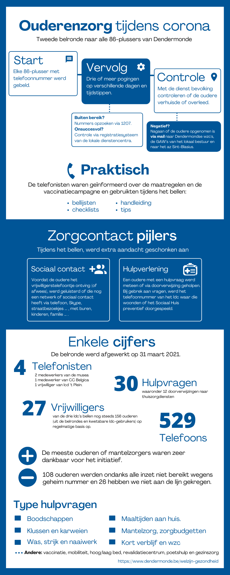 Belrondes 86-plussers Dendermonde infographic